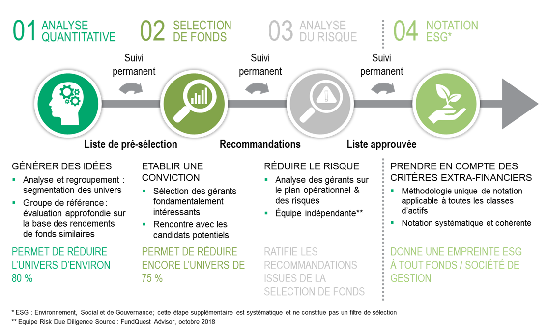 Processus de selectionde fonds fundquest advisor